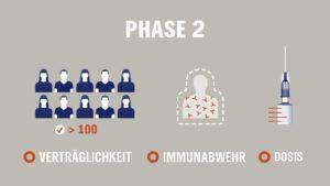 Collage Infografik Panorama NDR Corona Impfstoff Phase 2